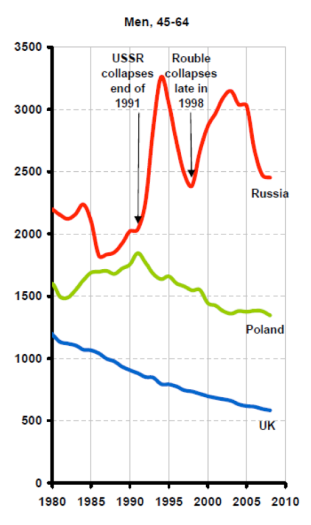 All-cause mortality in Russia, UK and Poland, 1980-2008