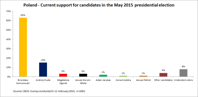 Poland - current support for candidates in the May 2015 presidential election